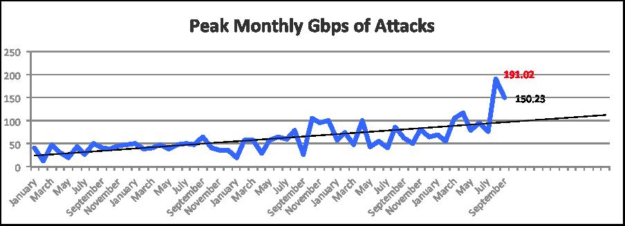 DDoS-Q3-2013-Atlas-Peak_Monthly_Gbps