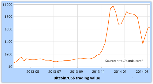 1-bitcoin-value-500