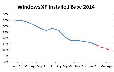 Windows-XP-installed-PCs