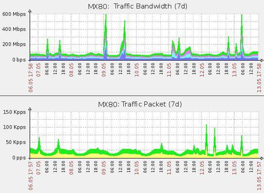 DDoS peak