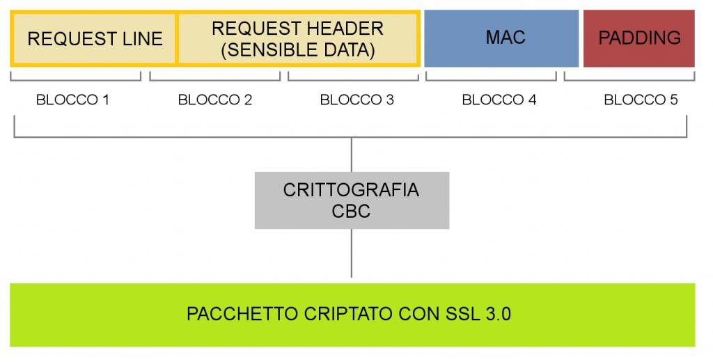scheme - testo