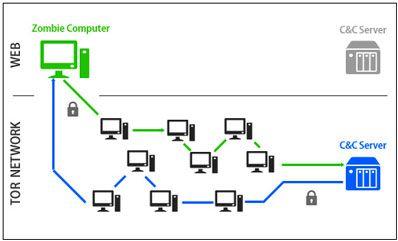 botnet-tor